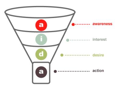 Ottimizzare il vostro content marketing