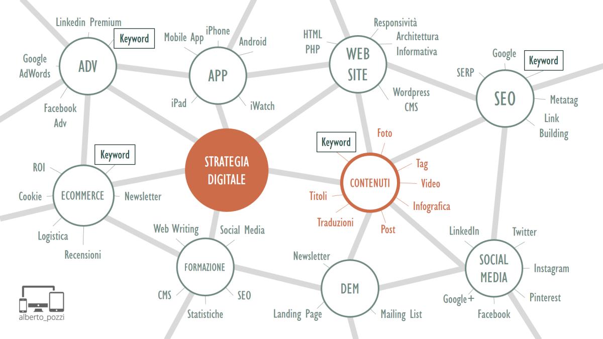 Comunicazione-digitale-ecosistema-strategia-contenuti-contenitori
