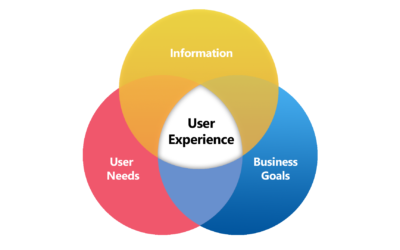 Come Progettare un Sito Web che Possa Migliorare l'Esperienza Utente