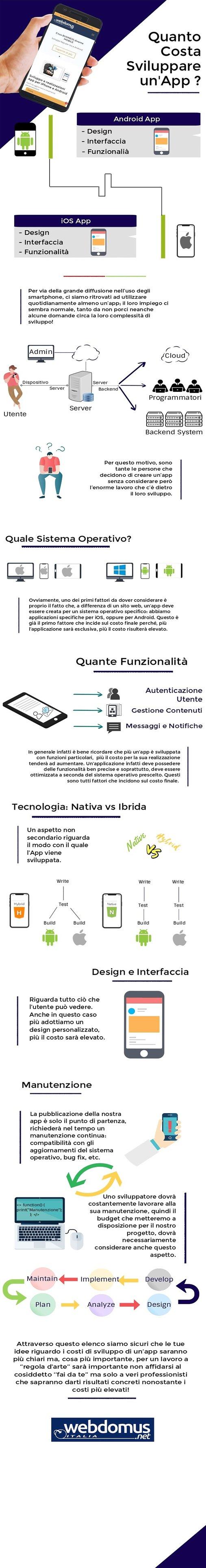 Infografica Sviluppo App - Elementi da Considerare!